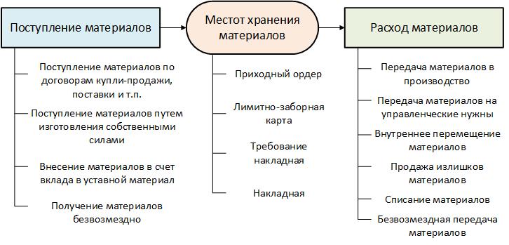 Поступление, расход и унифицированные формы для МПЗ