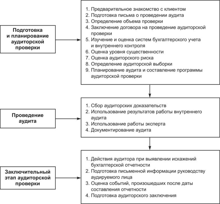 Этапы процесса аудиторской проверки