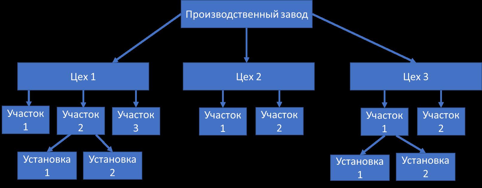 Пример иерархии ТМ