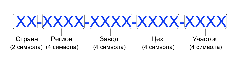 Структура маски кодировки ТМ