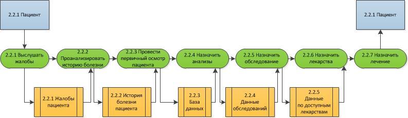 Процесс «Лечить пациента» на 2-м уровне модели To-Be в нотации DFD