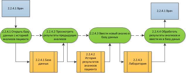 Процесс «Назначить анализы» на 3-м уровне модели To-Be в нотации DFD