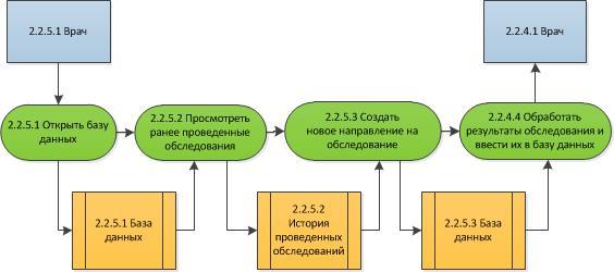 Процесс «Назначить обследование» на 3-м уровне модели To-Be в нотации DFD