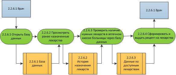 Процесс «Назначить лекарства» на 3-м уровне модели To-Be в нотации DFD