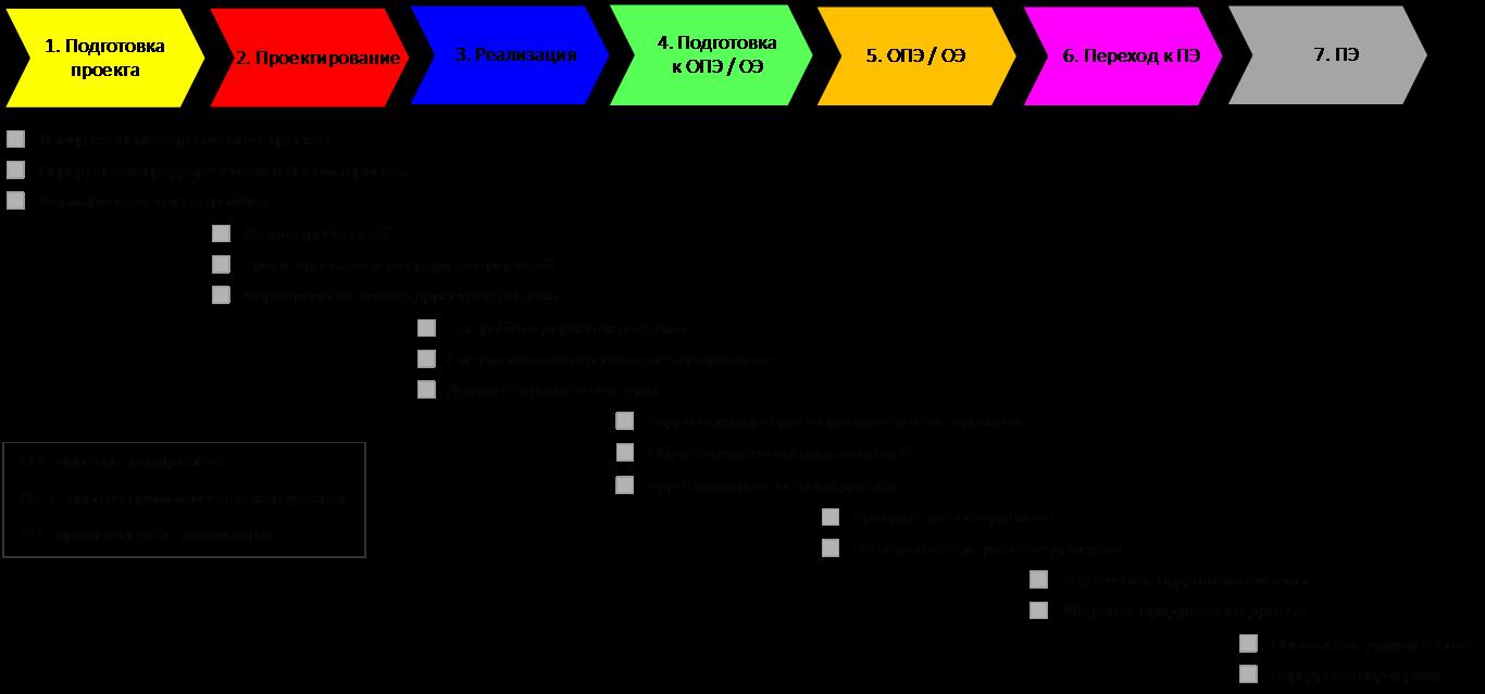 Типовые этапы внедрения ERP-систем